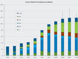 В течение пяти лет солнечная энергетика достигнет 1000 ГВт установленной мощности