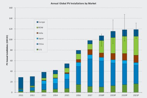 В течение пяти лет солнечная энергетика достигнет 1000 ГВт установленной мощности - фото
